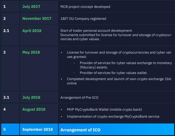 img 5b5906cfeeee4 - MyCryptoBank ICO: обзор и аудит [оценка: плохо]